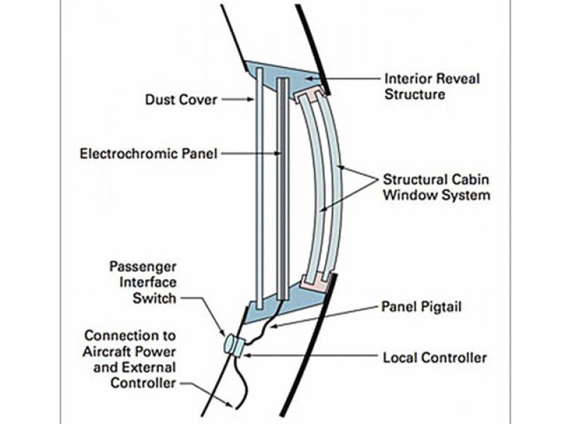 What is the shape of new windows of Airplane?